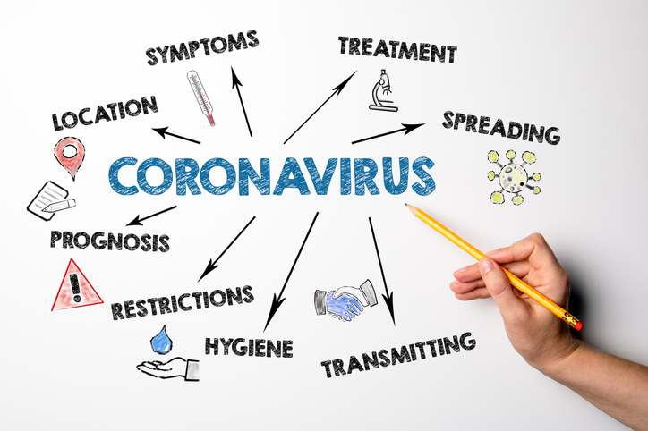 A photo with the word Coronavirus surrounded by a word web with symptoms, spreading, transmitting and restrictions concept. Chart with keywords and icons. Hand with pencil is pointing to the word coronavirus.